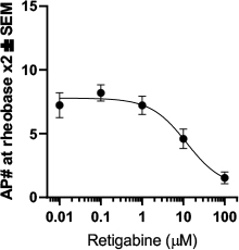 Dose response curve of retigabine effect on human brain slice