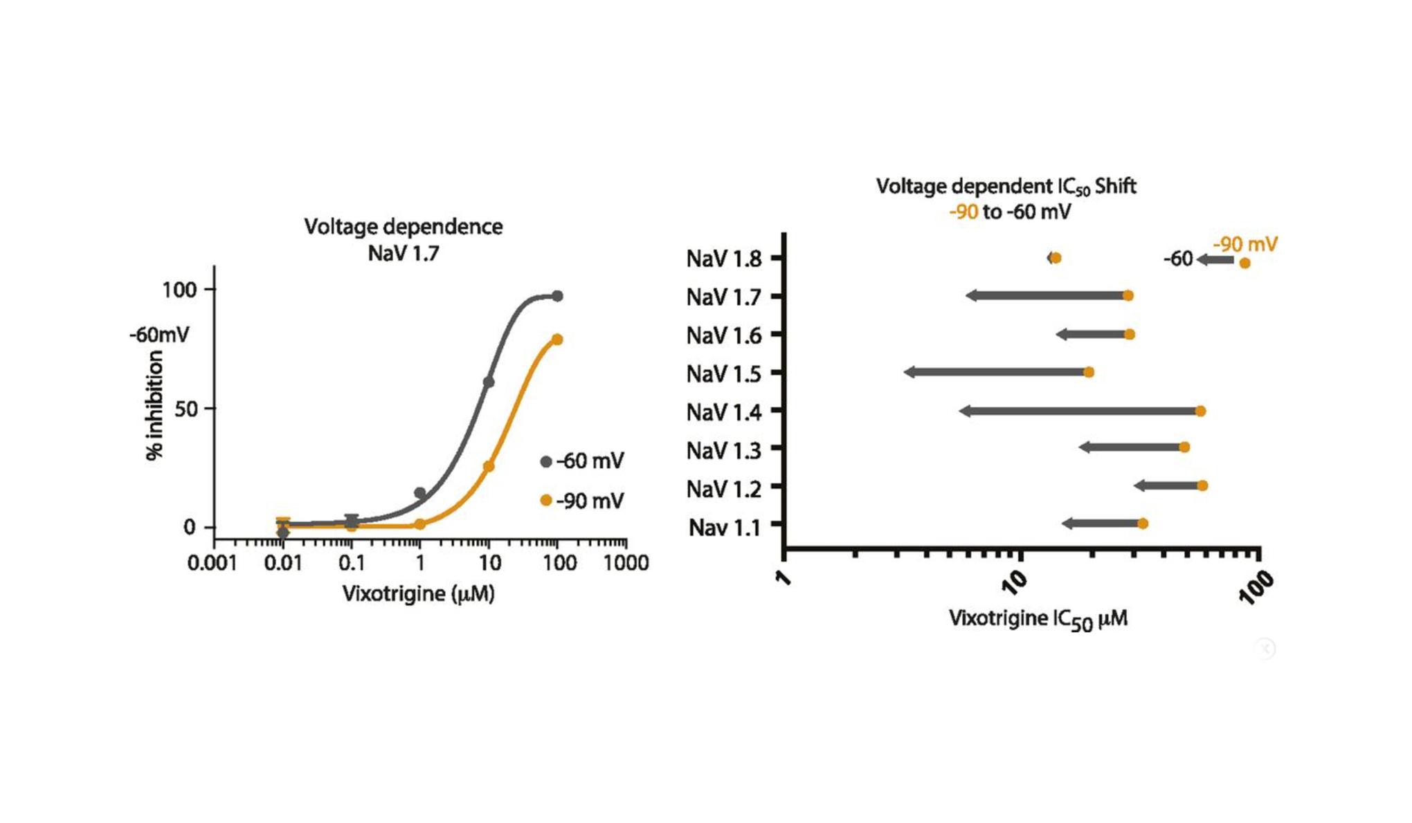Vixotrigine characterization